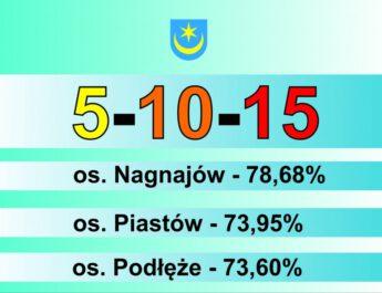 Nagroda za frekwencję trafi na osiedla Nagnajów, Piastów i Podłęże